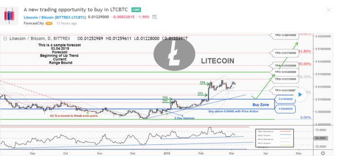 Litecoin Price Prediction 2019 - Boosted By Two Major New