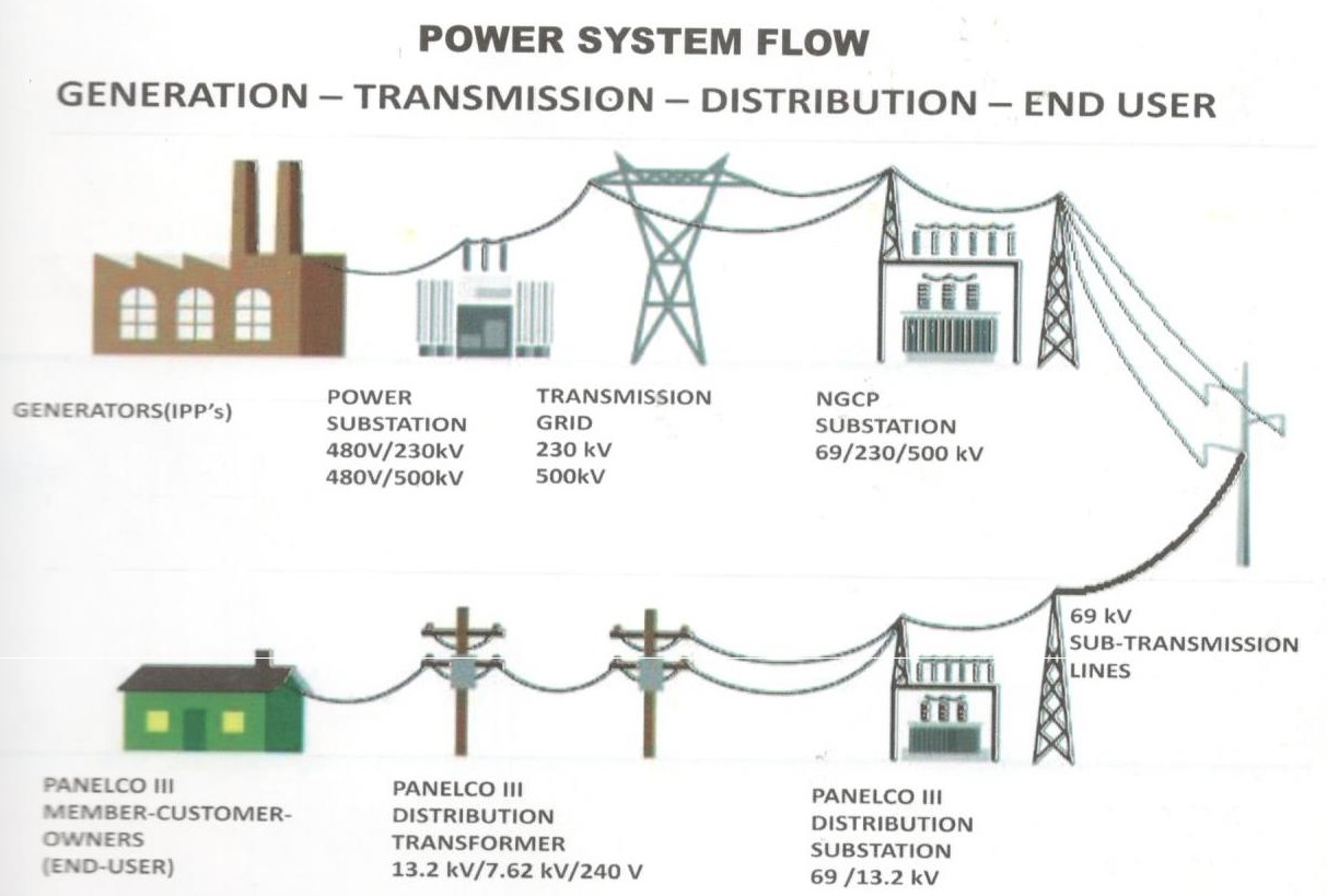 power system flow
