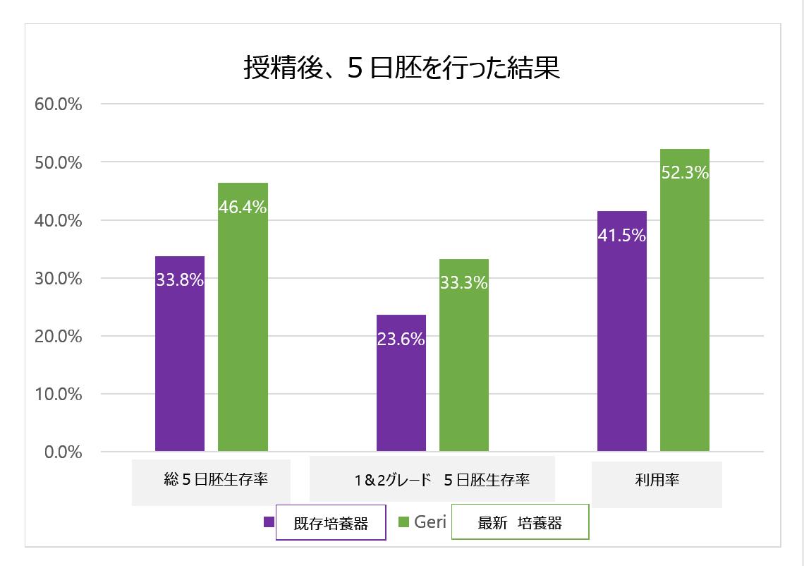 韓国IVFセンターインキュベーター
