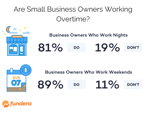 Small Business Owners Working Overtime