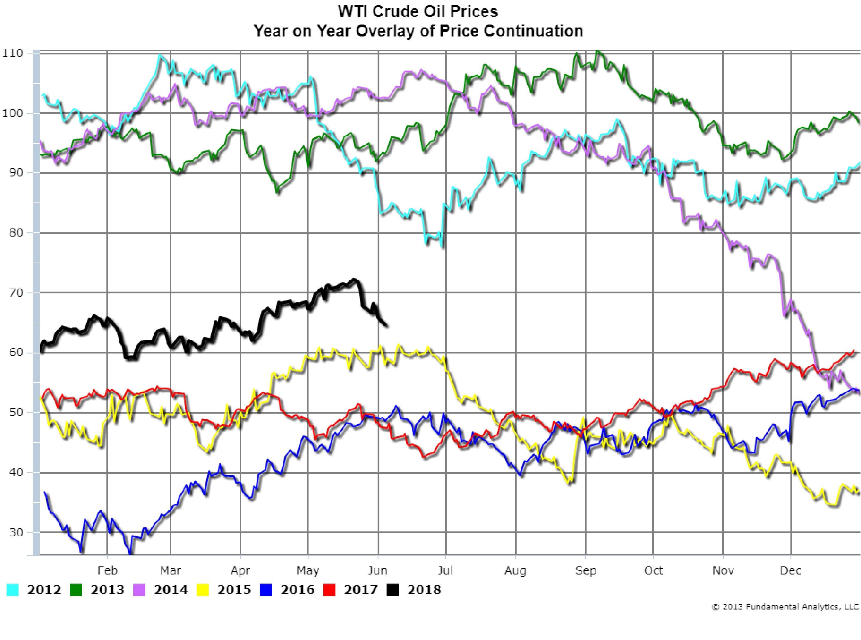Commodity Market Update, June 6, 2018 – Fundamental Analytics