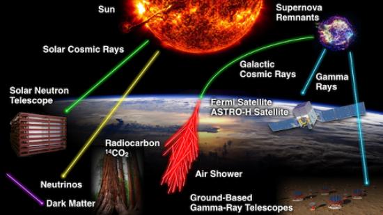 JUST IN: New NASA Mission Explores 'Cosmic Rain'
