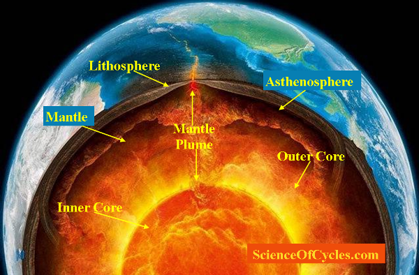 BREAKING NEWS: New Paradigm Develops of Earth's Magnetic Field 'Above and Below'