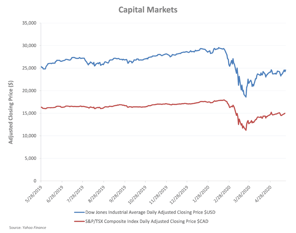 Capital Markets, the Dow Jones and S&P/TSX Composite Index daily adjusted closing prices.