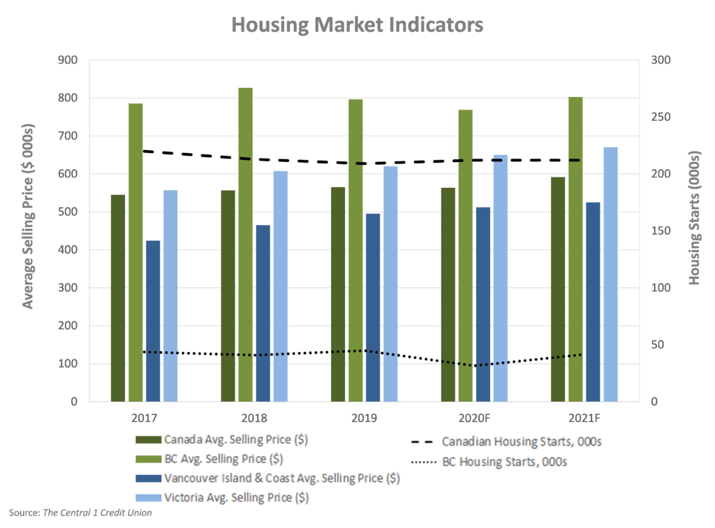 Housing market: starts and average selling prices.