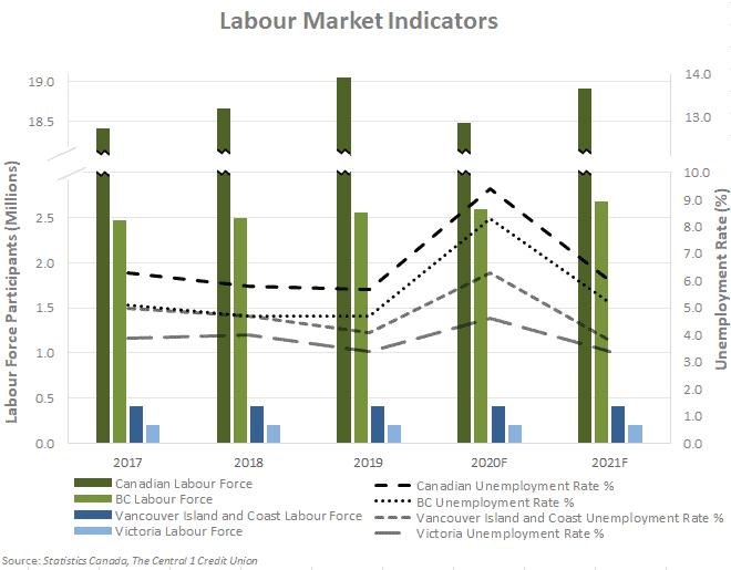 Labour Market Indicators