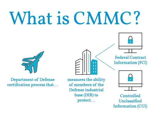 What is CMMC? (Cybersecurity Maturity Model Certification)