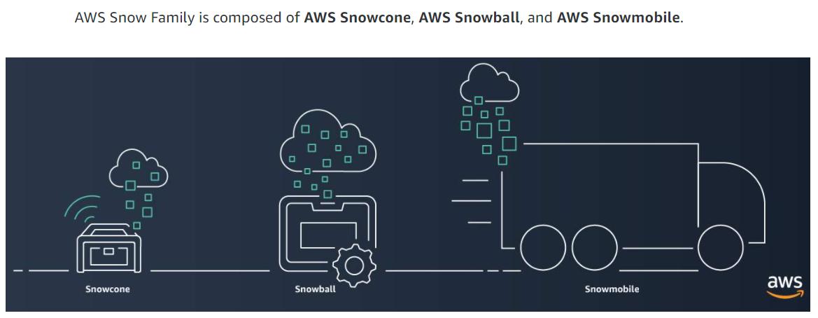 AWS Snow Family Graphic