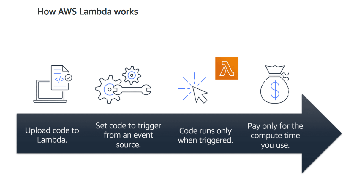 How AWS Lambda Works
