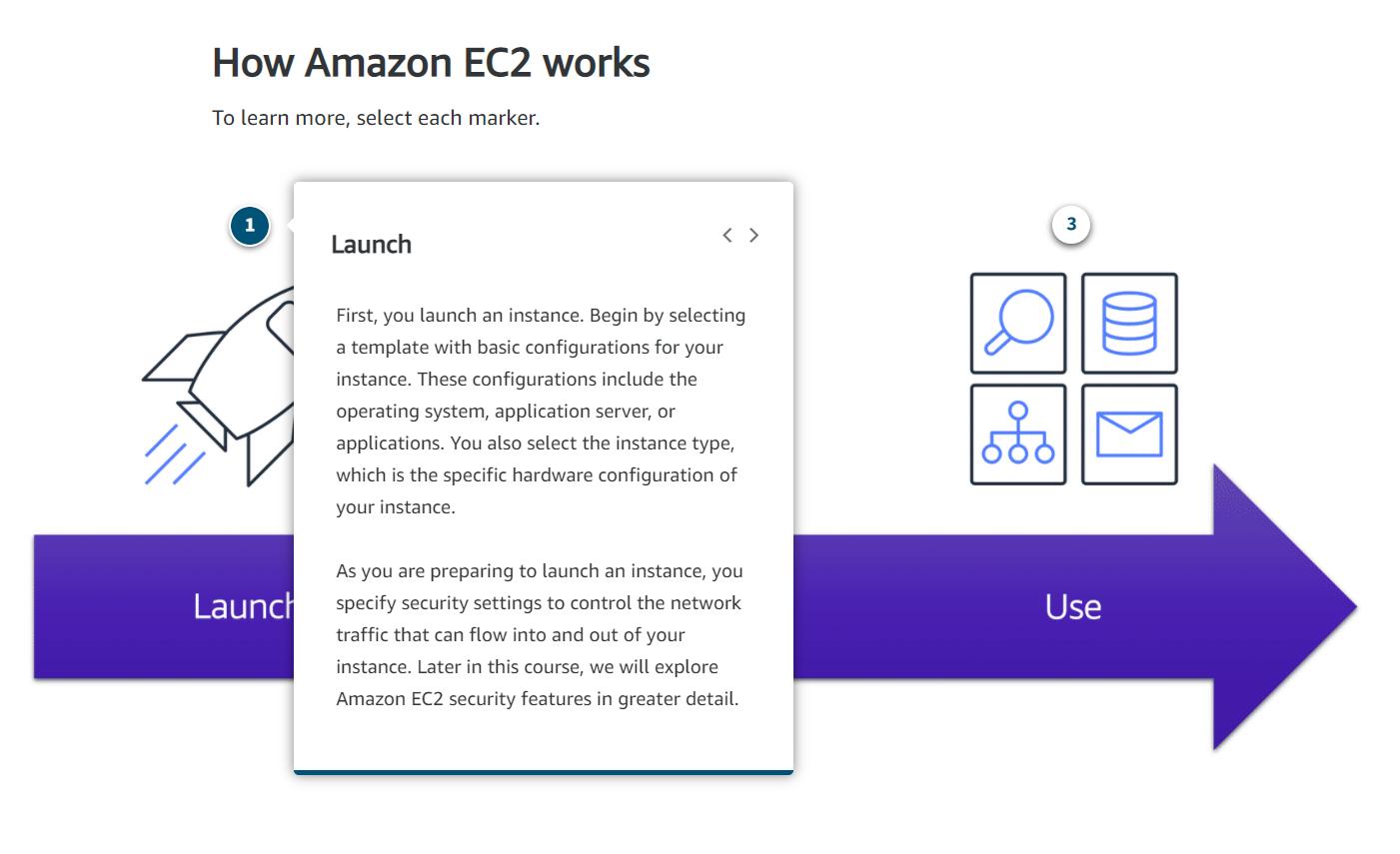 How Amazon EC2 Works