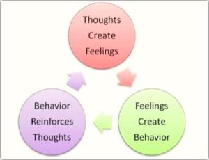 thoughts feelings