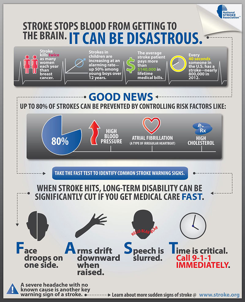 Stroke stops blood from getting to the brain.
