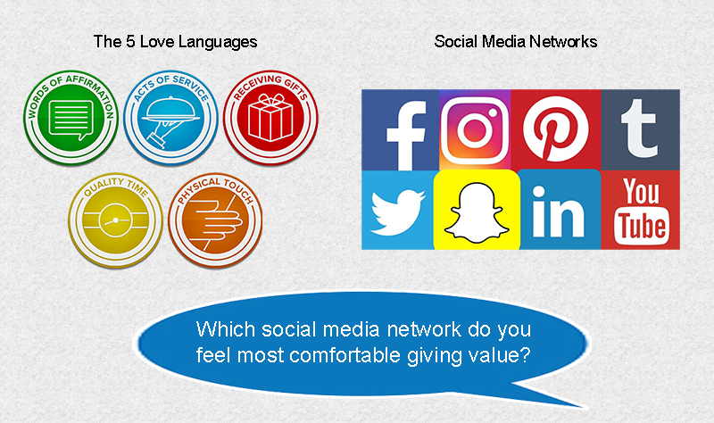 5 love languages, social media networks, social media