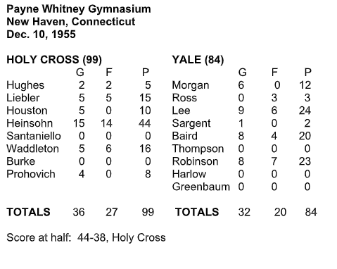 box score of Yale Holy Cross game Tommy Heinsohn scored 44 points