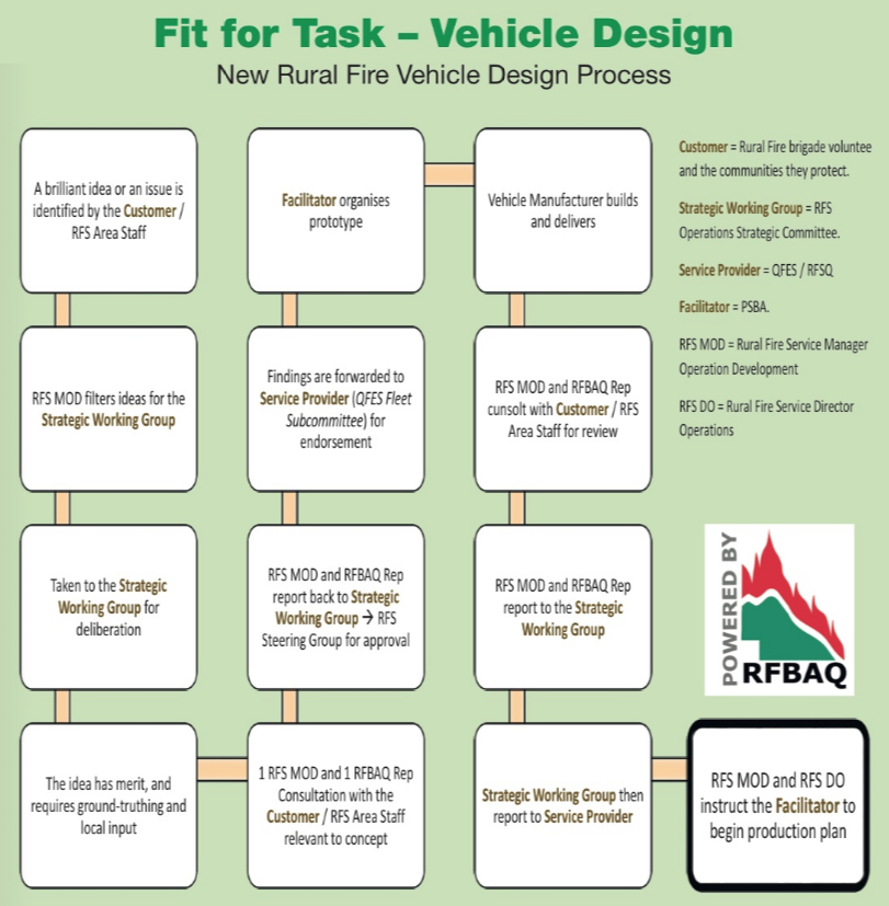 "The flow chart showing the process of ensuring vehicles supplied to the Rural Fire Brigades in Queensland are fit for purpose. Published in the Summer edition of the RFBQA's ""Smoke Signals"" magazine."