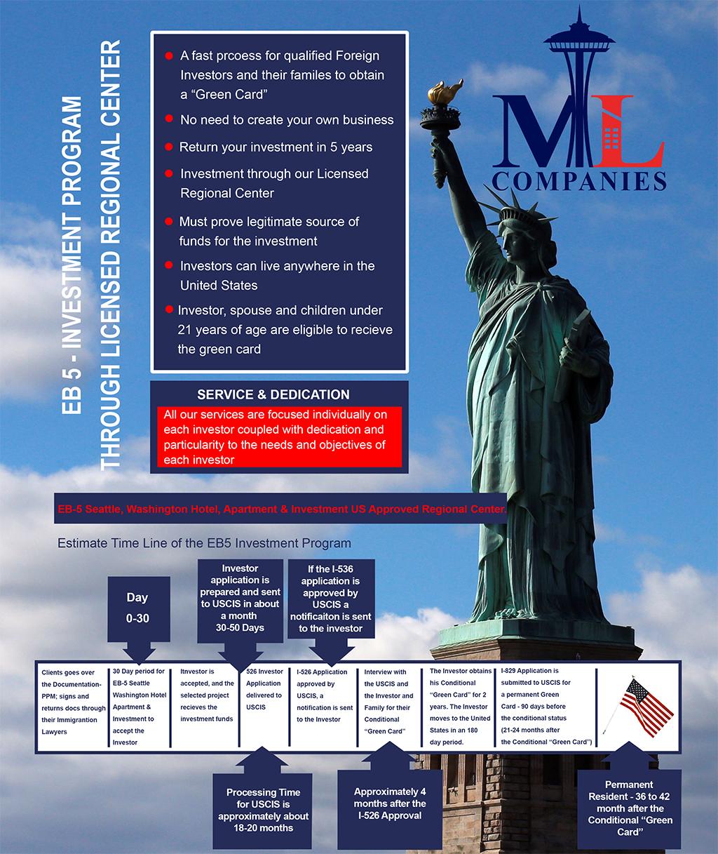 EB5-Visa Program Process