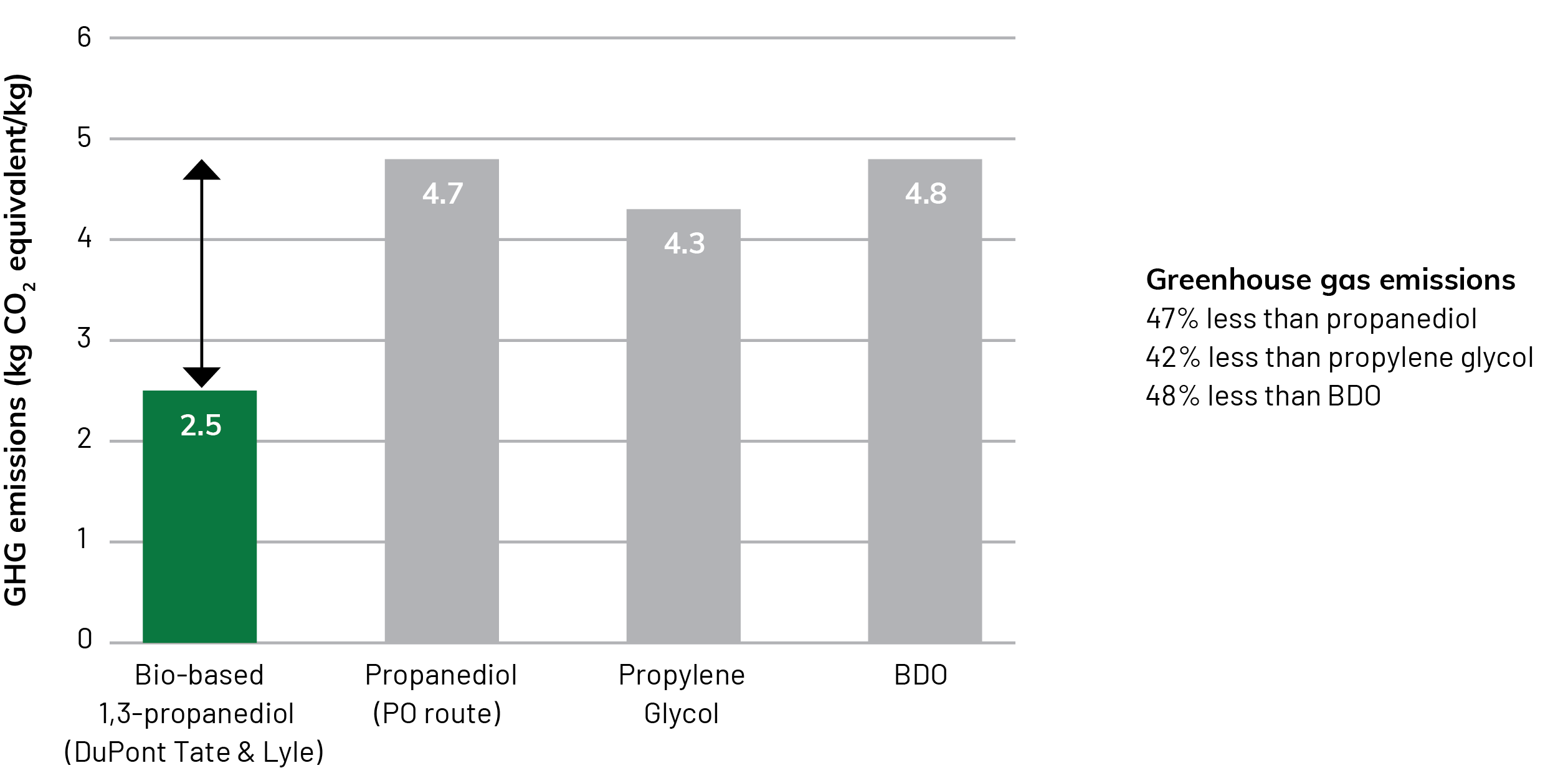 greenhouse-gases-chart@3x