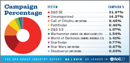 A donut chart showing the types of campaigns played on Roll20