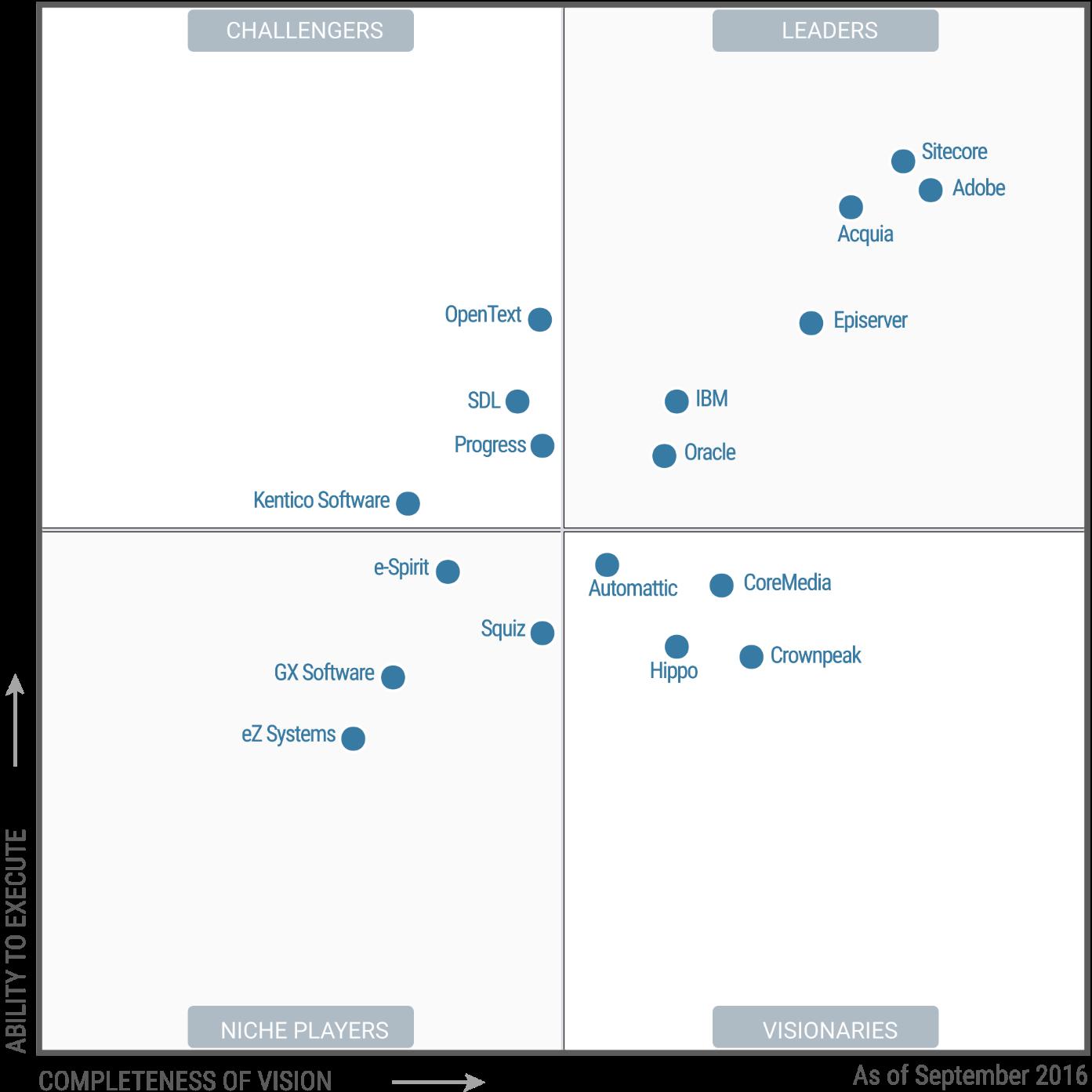 enterprise-web-content-management-systems