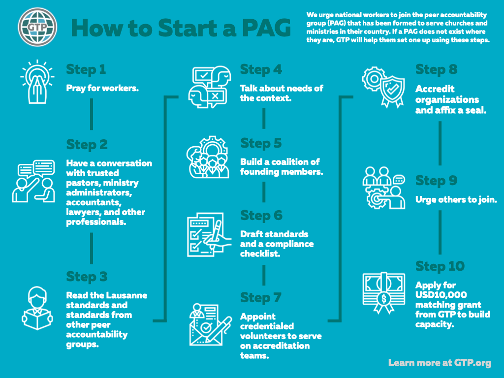 GTP How to Start a PAG Infographic-en