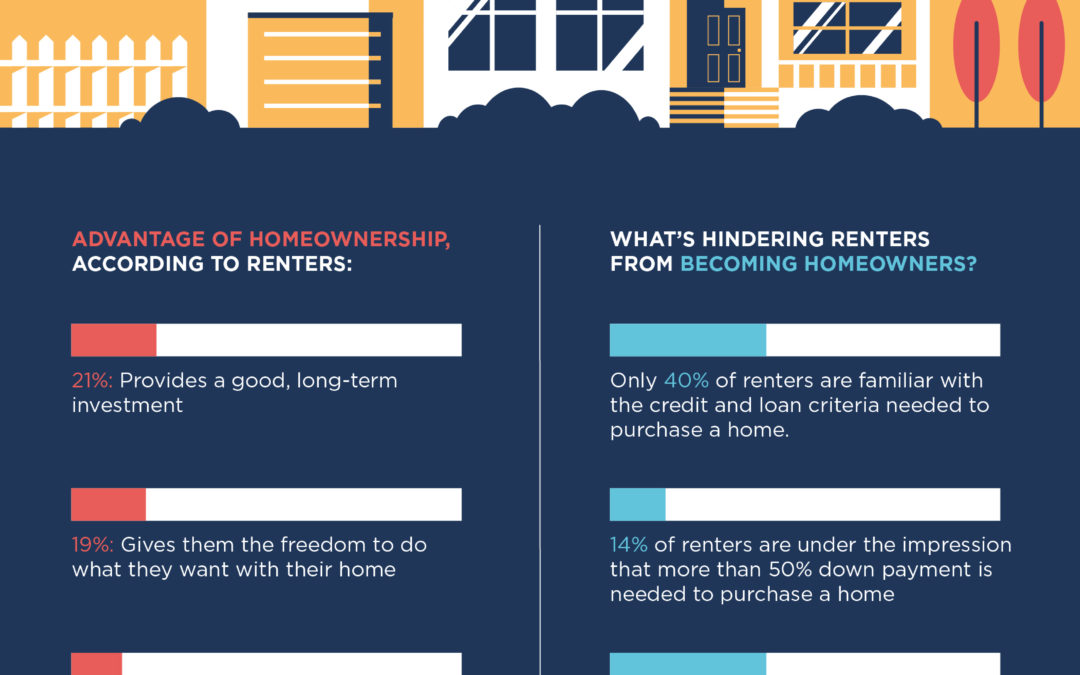 The Home-Ownership Dream