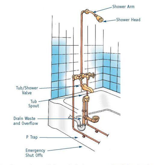 Bathtub & Shower Repair