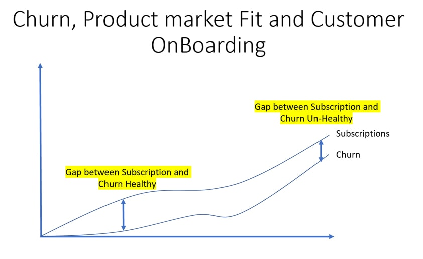 SAAS – the relationship between Product Market Fit, Churn, and On Boarding new customers