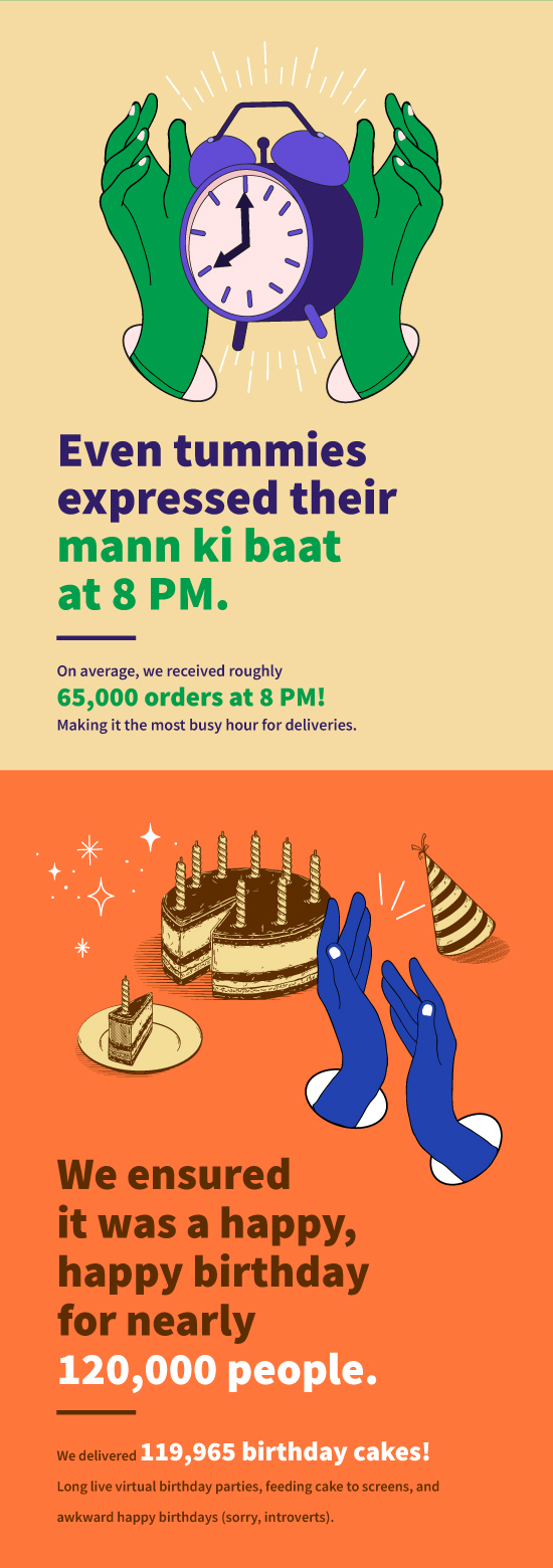 How many birthday cakes did we deliver?