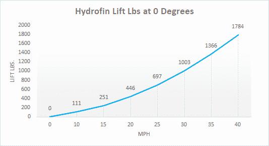 Pontoon Hydrofoil System Lift Lbs at Zero Degrees