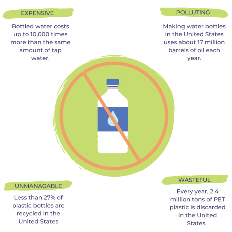 Filter your own water infographic
