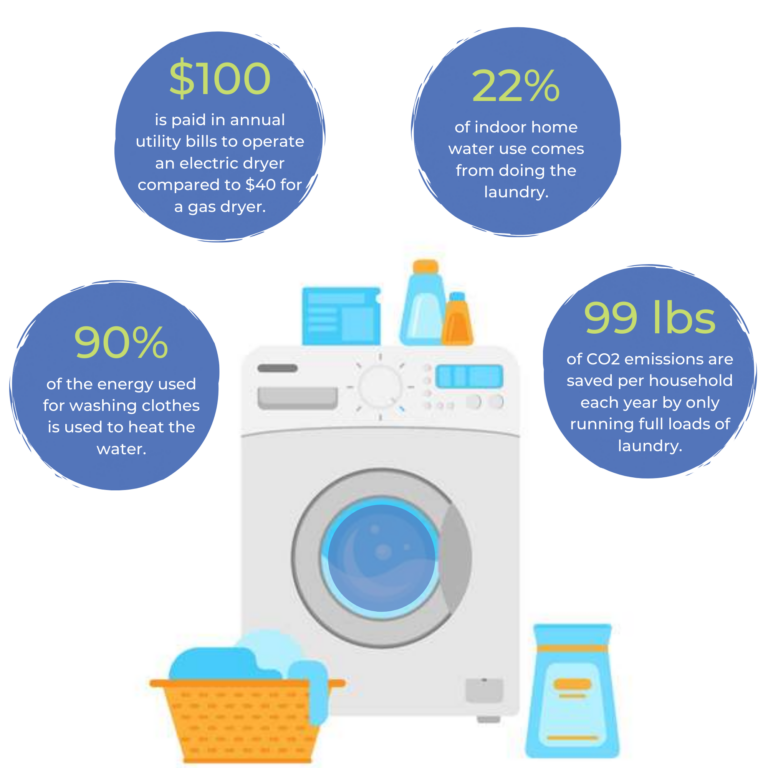 Sustainable Laundry Infographic