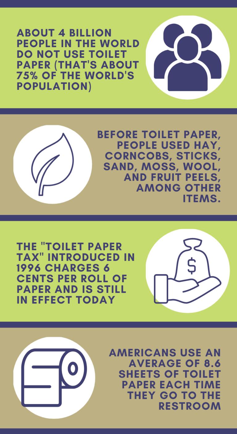 Toliet Paper Infographic