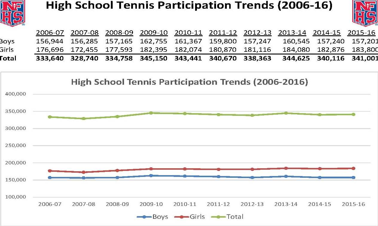 2006-2016tennis-participations-trends-for-web-cropped