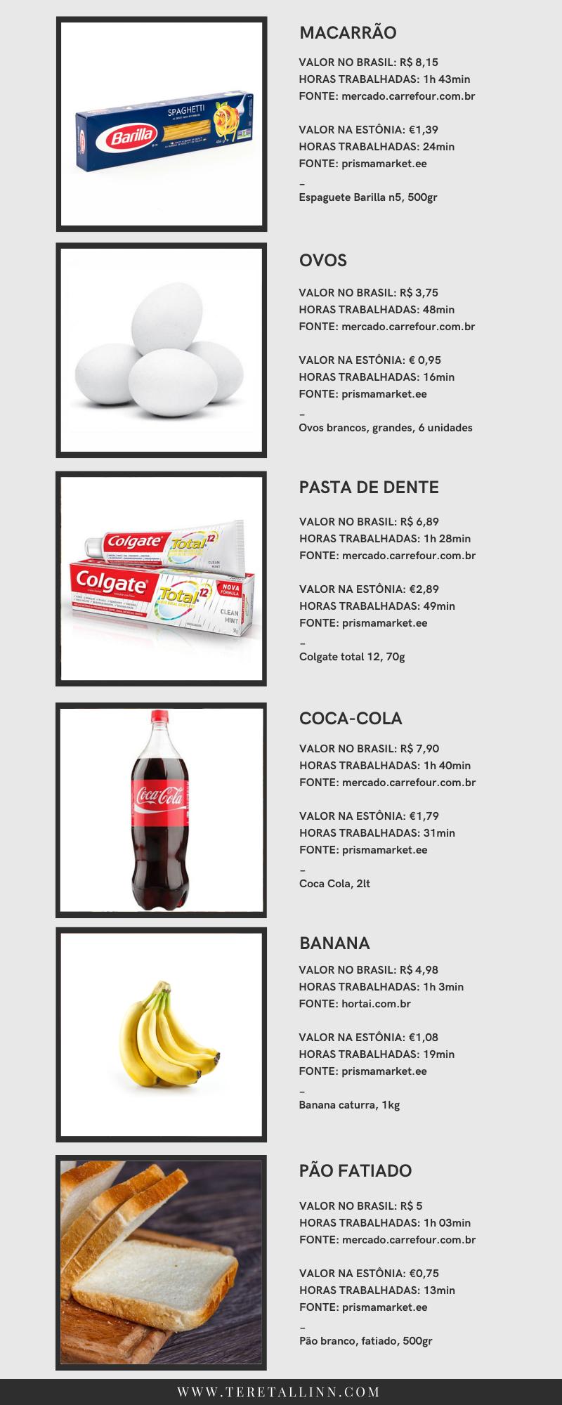 comparativo poder de compra na Estônia e Brasil
