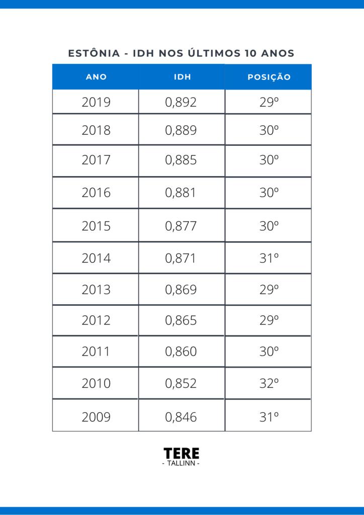 IDH na Estônia nos ultimos 10 anos