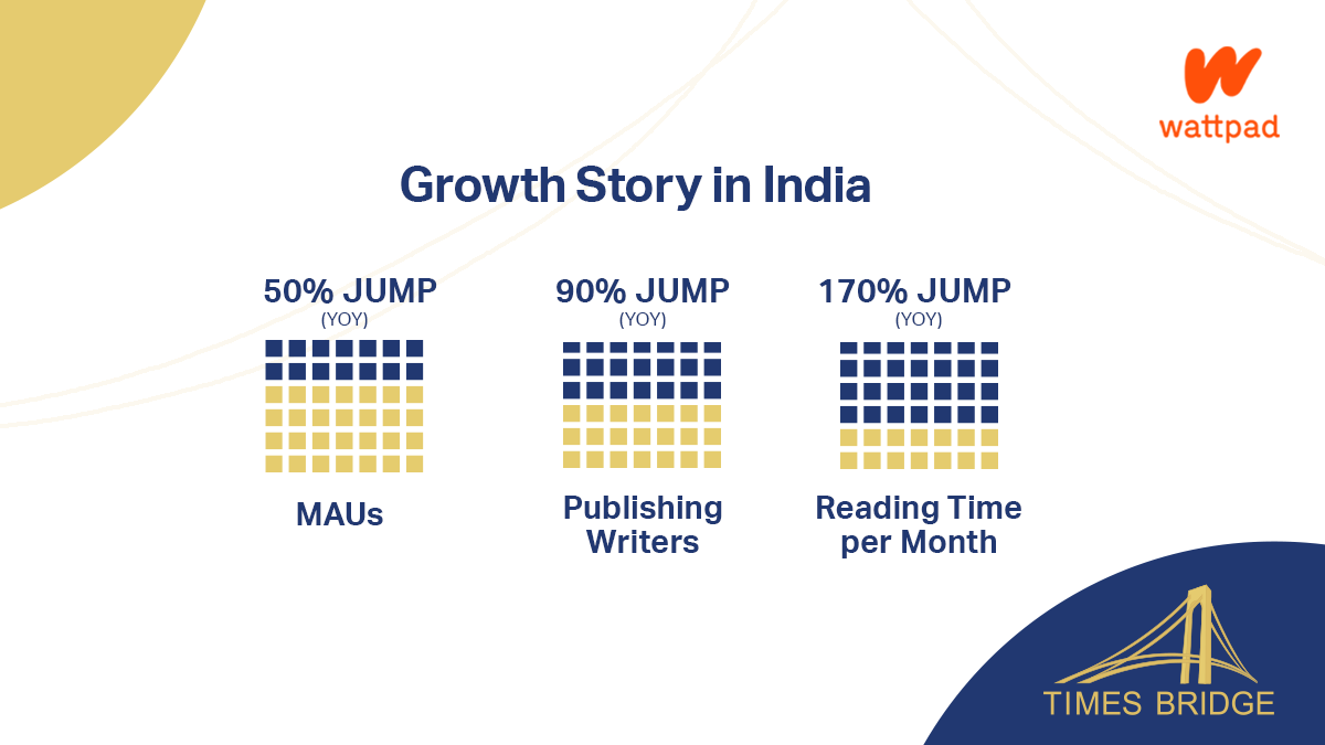 #Deeptake - The Wattpad India Story
