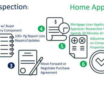Cleveland Home Appraiser