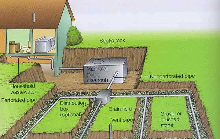 septic system failure remedies