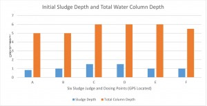 sludge-column