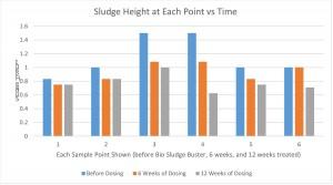 sludge-height