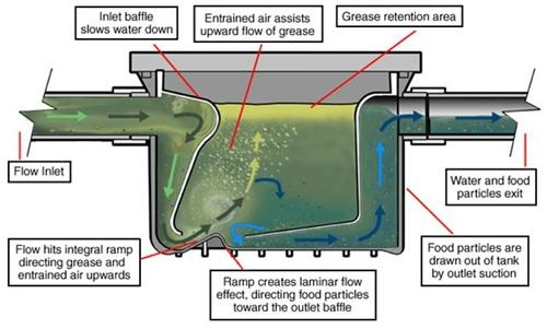 Grease Trap for Restaurant