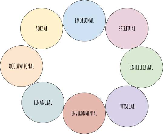 The 8 Dimensions of Wellness: Emotional, Social, Spiritual, Occupational, Intellectual, Financial, Environmental, Physical