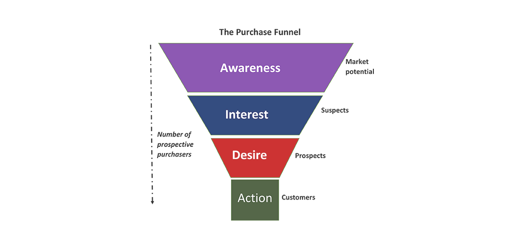 Sales Funnel Management Tools and Software
