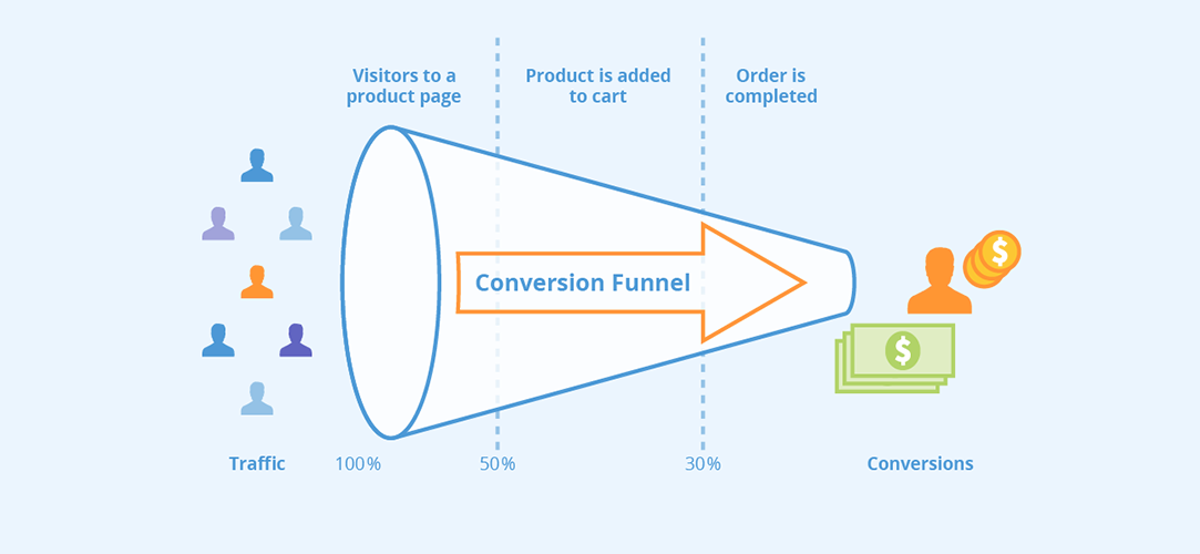 Where and How to Get a Conversion Rate Optimization Certification