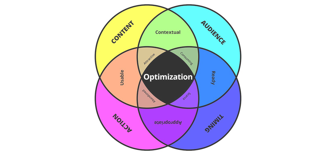 What to Look for and Apply in CRO Marketing Strategies