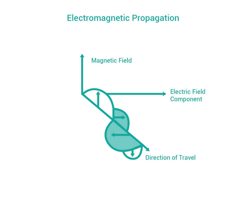 Propagation of RF waves utilizes the magnetic and electric field component.
