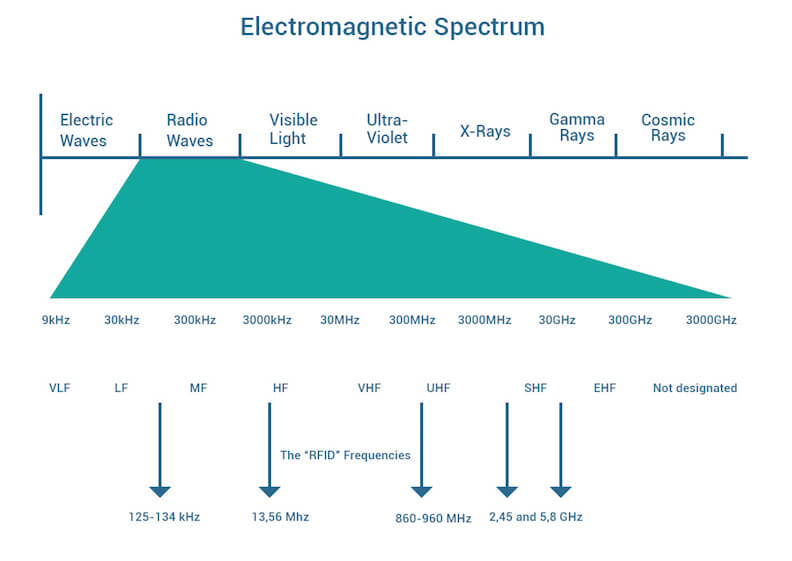RF Waves form only a part of the overall electromagnetic spectrum.