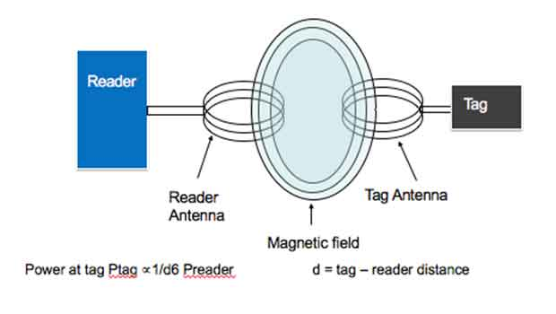 RF Communication utilizing Inductive Coupling unlike Passive Backscatter uses changes in magnetic field to generate a wave.