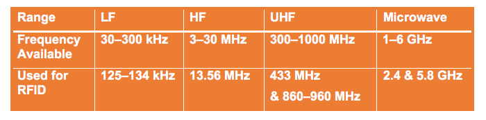 RF waves propagate in various frequencies and only select are used for RFID systems.