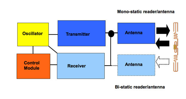 RFID Reader Components consist of Oscillator, Transmitter, Receiver, and Control Module.